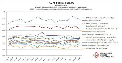 HIV_rates