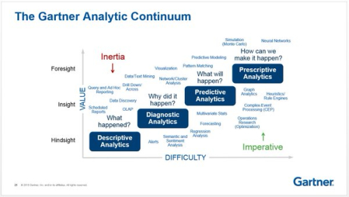 Gartner_analytic